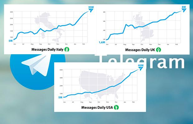 Рост в США, Англии и Италии