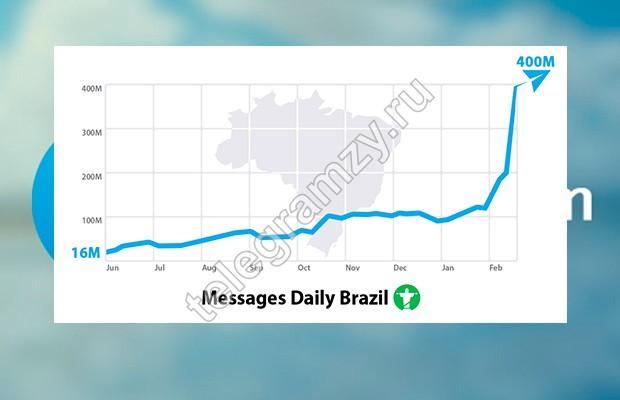 Рост в Бразилии
